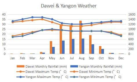 ダウェイ ヤンゴン 気候 比較 グラフ Dawei Yangon Climate Comapre Graph