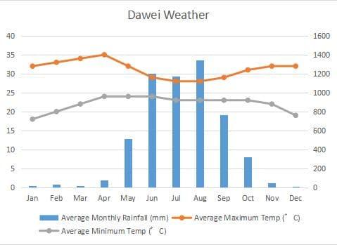 ダウェイ 気候 グラフ Dawei Climate Graph