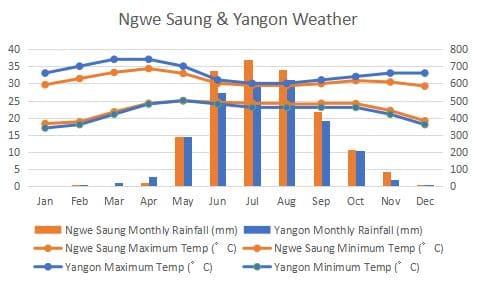 ダウェイ ヤンゴン 気候 比較 グラフ Yangon Dawei Climate Comapre Graph