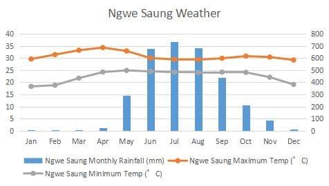 グエンサン 気候 グラフ Ngwe Saung Climate Graph
